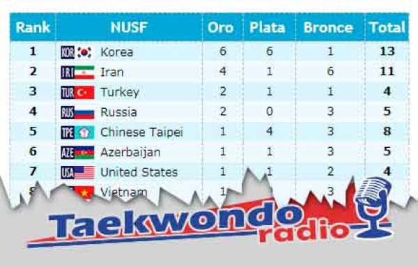 Tabla de posiciones y medallas de las UNIVERSIADAS 2017 – China, Taipéi (parcial)